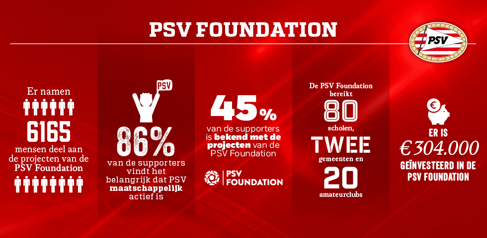Jaarverslag | Infographic PSV Foundation